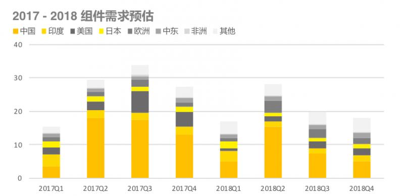 2017-2018组件需求预估
